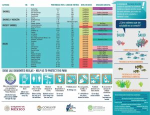 Official list of Cozumel's Reefs and the Reef Resting Periods to allow for biological and reproductive processes that insure reef conservation and health.